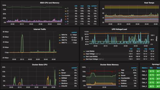 Размещение сайта и мониторинг серверов